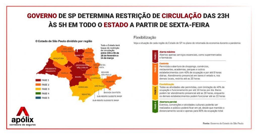 SP diz que aumentará fiscalização para restringir circulação entre 23h e 5h!